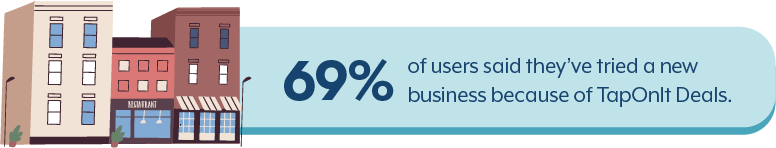 69% of users said they've tried a new business because of TapOnIt Deals