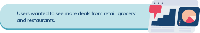 Users wnated ot see more deals from retail, grocery, and restaurants