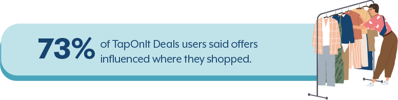 73% of TapOnIt Deals users said they share offers with friends.