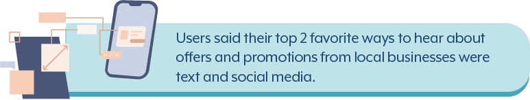 Users said their top 2 favorite ways to hear about offers and promotions from local businesses were text and social media.